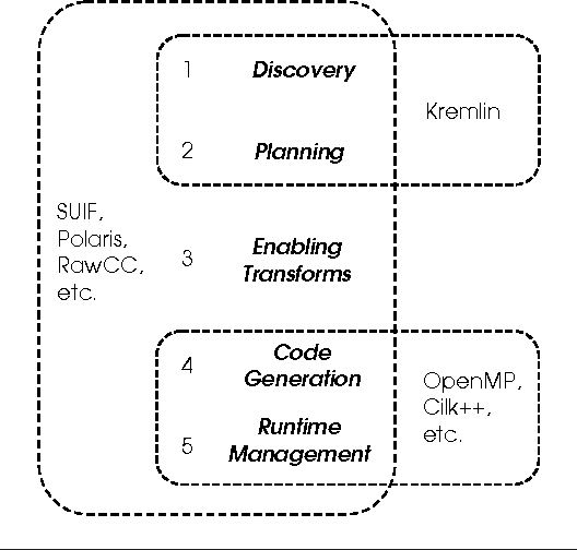 Kremlin: rethinking and rebooting gprof for the multicore