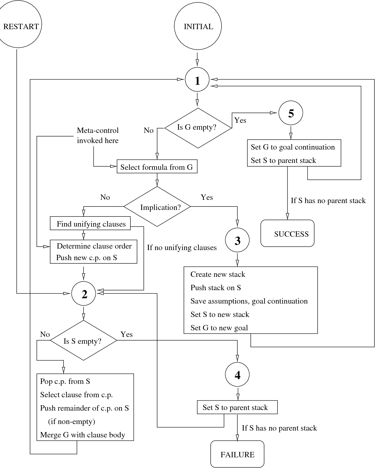 Figure 1 From Putting Declarative Meta Control To Work Semantic Engine Flow Diagram Chart Of The Inference