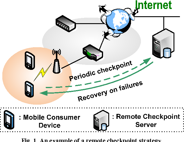 Power-aware optimal checkpoint intervals for mobile consumer devices