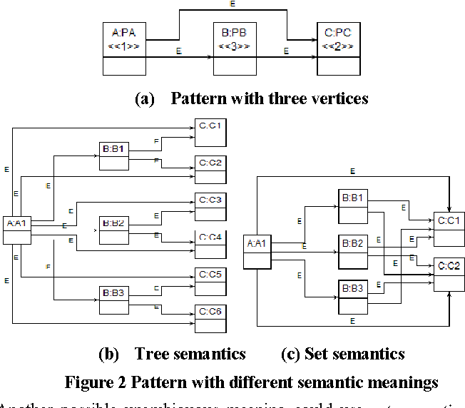 Figure 2 Pattern with different semantic meanings