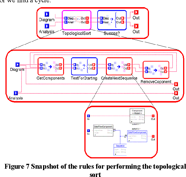 Figure 7 Snapshot of the rules for performing the topological sort