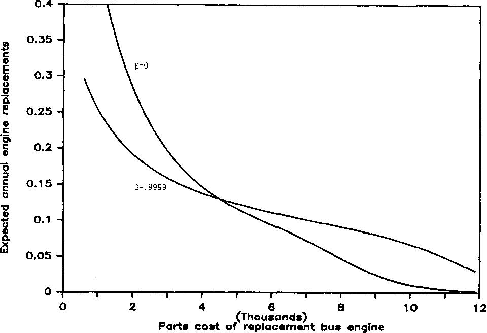 PDF] Solving MDP ' s via dynamic programming : A brief review 3088