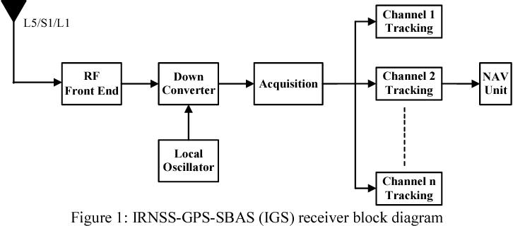 figure 1 from preliminary performance evaluation of irnss gps sbas GPS Circuit Diagram
