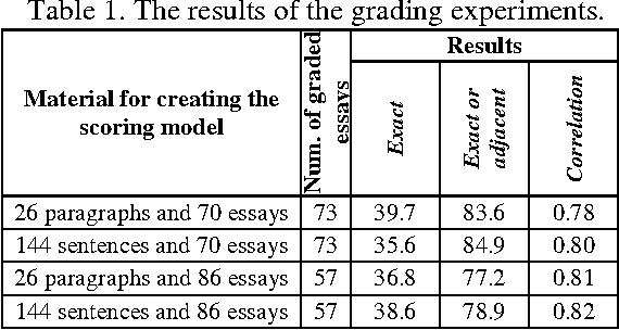 robots grading essays