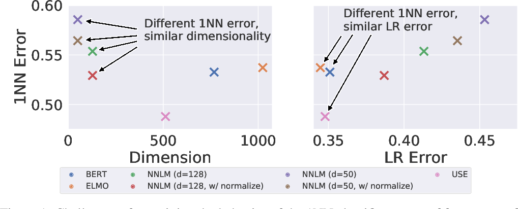 Figure 1 for On Convergence of Nearest Neighbor Classifiers over Feature Transformations