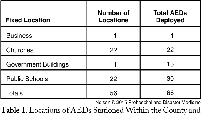 Table 1 Locations Of AEDs StationedWithin The County And Total Number Deployed