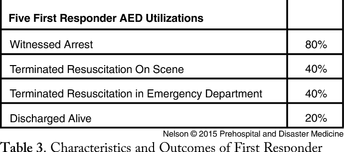 Characteristics And Outcomes Of First Responder AED Utilizations Where Defibrillation Is Delivered Abbreviation