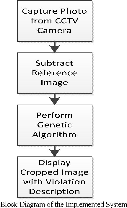 Figure 4 from machine vision for traffic violation detection system block diagram of the implemented system ccuart Choice Image