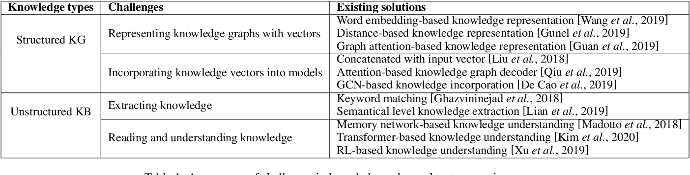 Figure 2 for Towards information-rich, logical text generation with knowledge-enhanced neural models