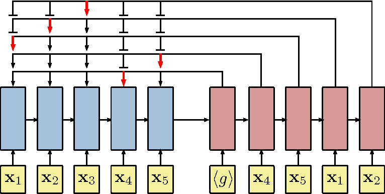 Figure 1 for Neural Combinatorial Optimization with Reinforcement Learning