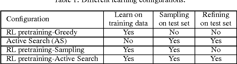 Figure 2 for Neural Combinatorial Optimization with Reinforcement Learning