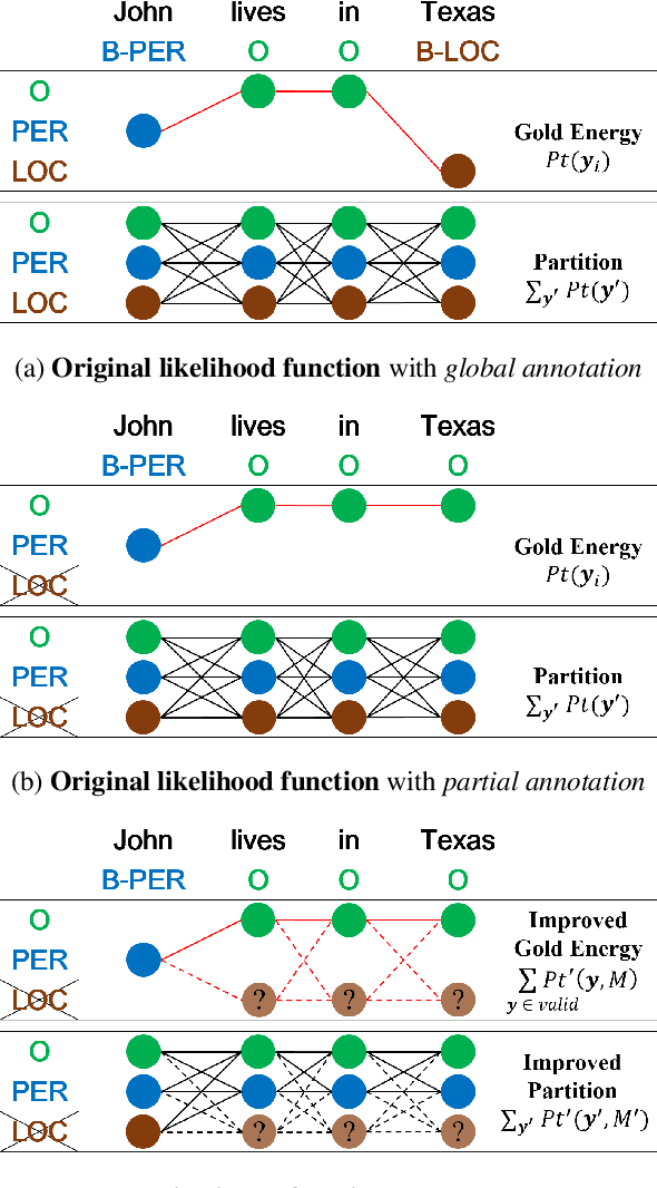 Figure 3 for Learning A Unified Named Entity Tagger From Multiple Partially Annotated Corpora For Efficient Adaptation