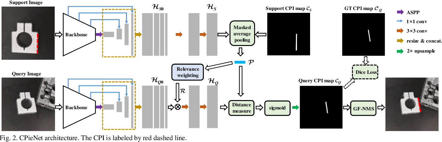 Figure 2 for Contour Primitive of Interest Extraction Network Based on One-shot Learning for Object-Agnostic Vision Measurement
