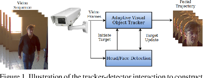 Figure 1 for On the Interaction Between Deep Detectors and Siamese Trackers in Video Surveillance