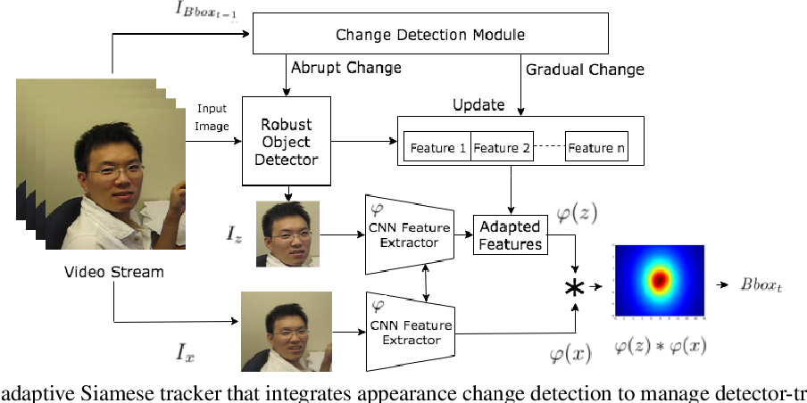 Figure 3 for On the Interaction Between Deep Detectors and Siamese Trackers in Video Surveillance