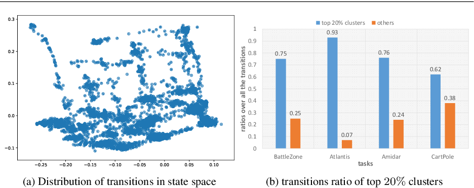 Figure 1 for State Distribution-aware Sampling for Deep Q-learning