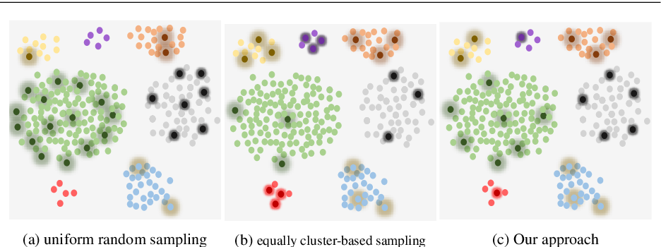 Figure 3 for State Distribution-aware Sampling for Deep Q-learning