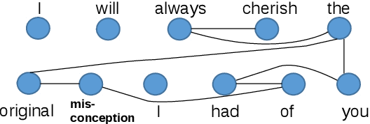 Figure 2 for Leveraging Cognitive Features for Sentiment Analysis