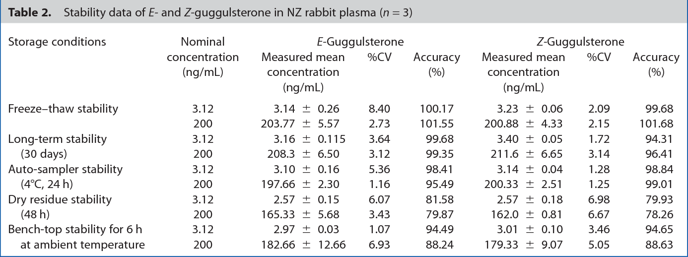 Simultaneous Estimation Of E And Z Isomers Guggulsterone In Rabbit Plasma Using Liquid Chromatography Tandem Mass Spectrometry Its Application To