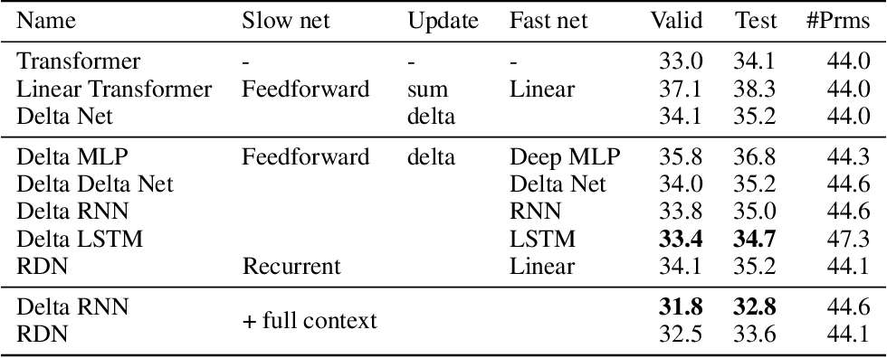 Figure 1 for Going Beyond Linear Transformers with Recurrent Fast Weight Programmers