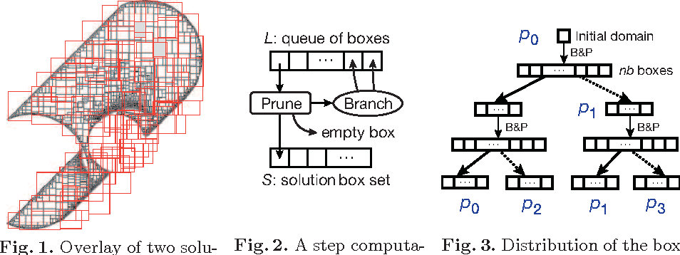 Figure 3 for Scalable Parallel Numerical CSP Solver