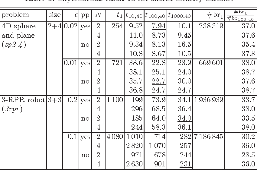 Figure 1 for Scalable Parallel Numerical CSP Solver