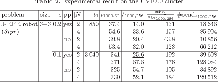 Figure 2 for Scalable Parallel Numerical CSP Solver
