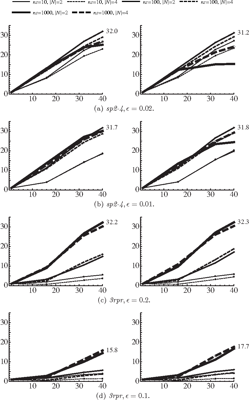 Figure 4 for Scalable Parallel Numerical CSP Solver