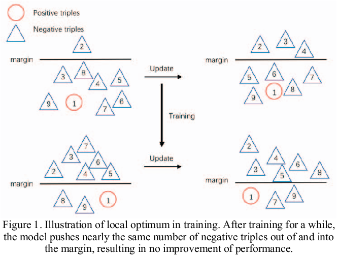 Figure 1 for Defeats GAN: A Simpler Model Outperforms in Knowledge Representation Learning
