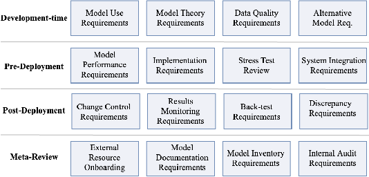 Figure 2 for Towards Self-Regulating AI: Challenges and Opportunities of AI Model Governance in Financial Services