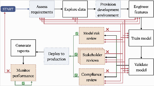 Figure 3 for Towards Self-Regulating AI: Challenges and Opportunities of AI Model Governance in Financial Services