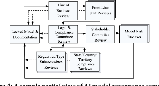 Figure 4 for Towards Self-Regulating AI: Challenges and Opportunities of AI Model Governance in Financial Services