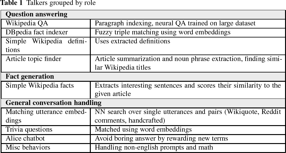 Figure 2 for A Talker Ensemble: the University of Wrocław's Entry to the NIPS 2017 Conversational Intelligence Challenge