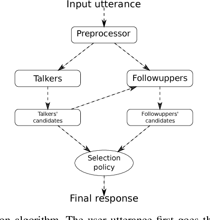 Figure 1 for A Talker Ensemble: the University of Wrocław's Entry to the NIPS 2017 Conversational Intelligence Challenge