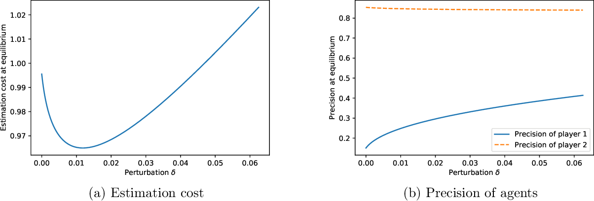 Figure 1 for Linear Regression as a Non-Cooperative Game
