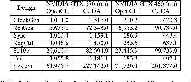 Table 4 from SystemC simulation on GP-GPUs: CUDA vs  OpenCL