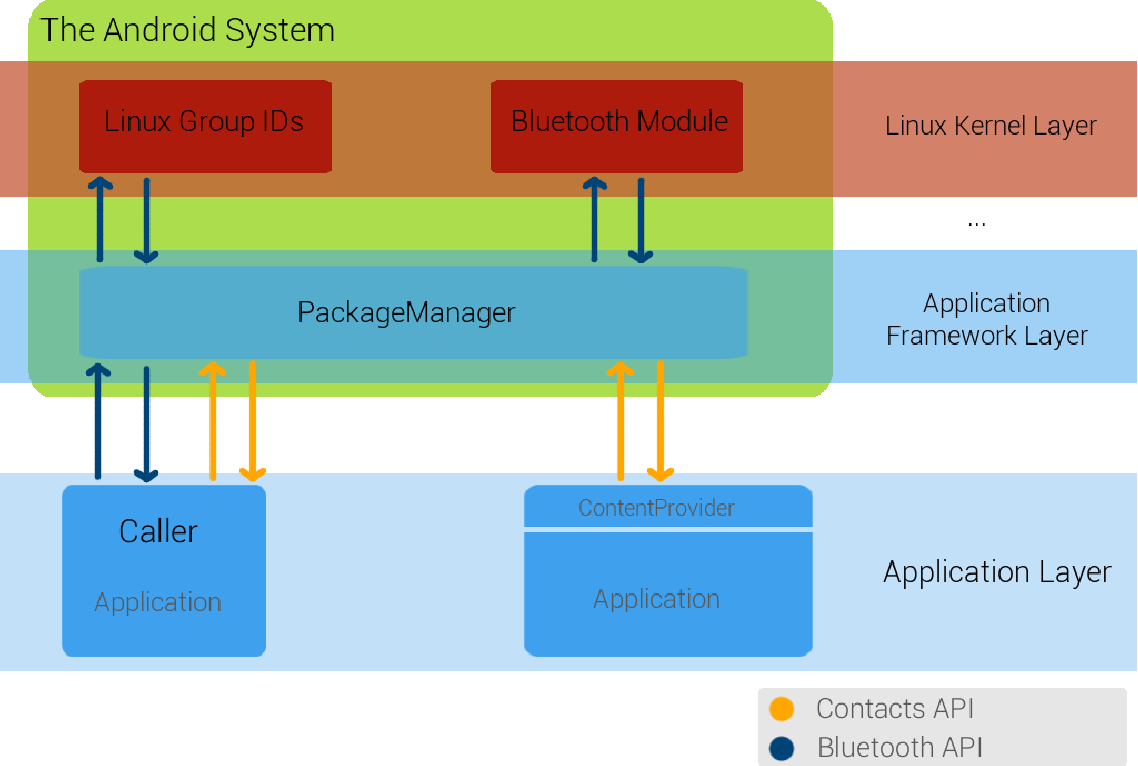 PDF] A Developer-Centric Approach to A Dynamic Android