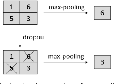 Figure 1 for Max-Pooling Dropout for Regularization of Convolutional Neural Networks
