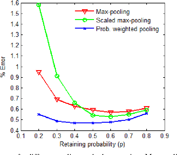 Figure 2 for Max-Pooling Dropout for Regularization of Convolutional Neural Networks