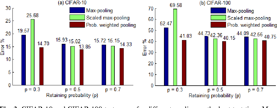 Figure 3 for Max-Pooling Dropout for Regularization of Convolutional Neural Networks