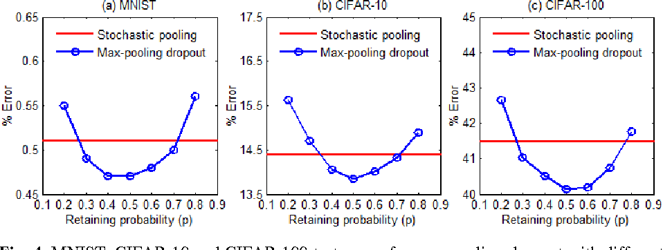 Figure 4 for Max-Pooling Dropout for Regularization of Convolutional Neural Networks