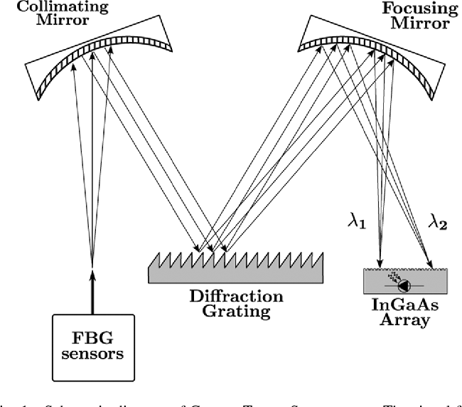 Figure 1 From Anisotropic Fiber Bragg Gratings Inscribed By High