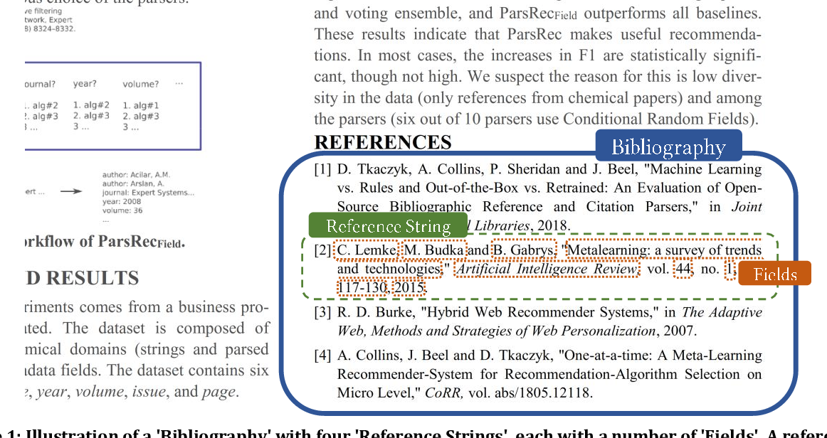 Figure 1 for Synthetic vs. Real Reference Strings for Citation Parsing, and the Importance of Re-training and Out-Of-Sample Data for Meaningful Evaluations: Experiments with GROBID, GIANT and Cora