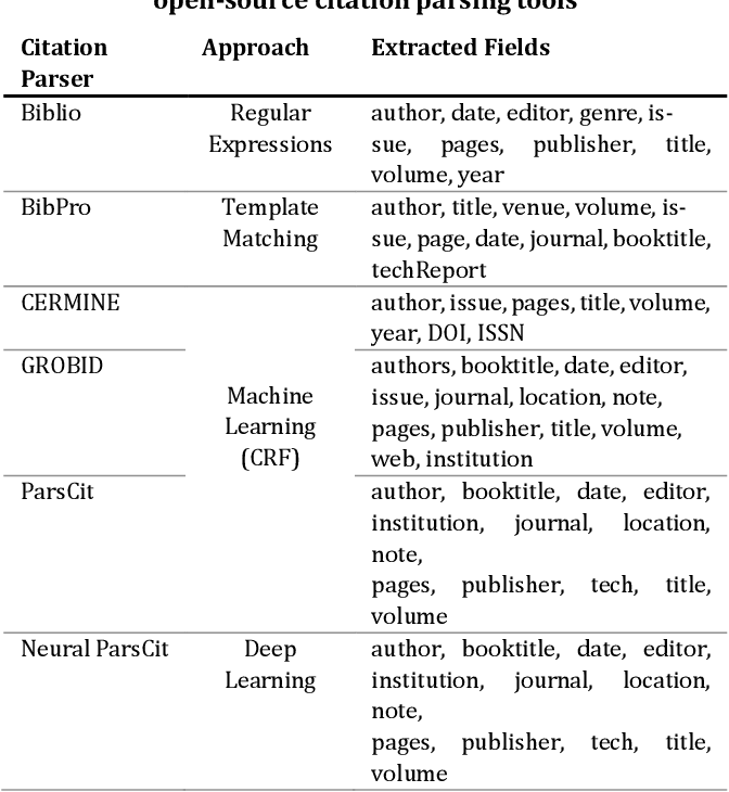 Figure 4 for Synthetic vs. Real Reference Strings for Citation Parsing, and the Importance of Re-training and Out-Of-Sample Data for Meaningful Evaluations: Experiments with GROBID, GIANT and Cora