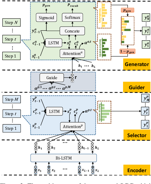 Figure 3 for SGG: Learning to Select, Guide, and Generate for Keyphrase Generation