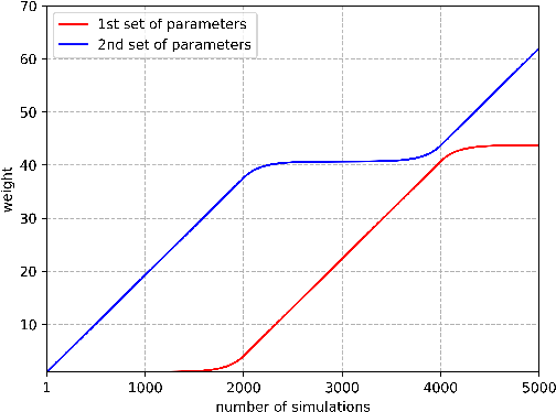Figure 4 for Bayesian optimization for backpropagation in Monte-Carlo tree search
