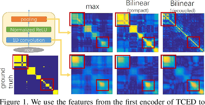 Figure 1 for Local Temporal Bilinear Pooling for Fine-grained Action Parsing