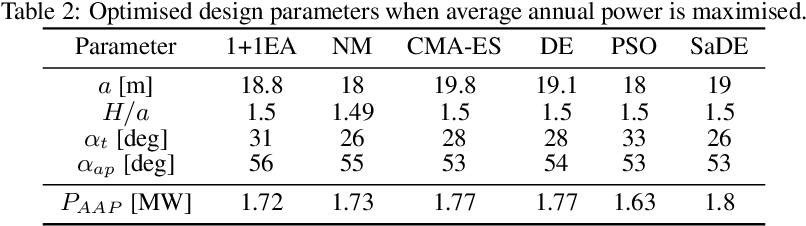 Figure 4 for Design optimisation of a multi-mode wave energy converter