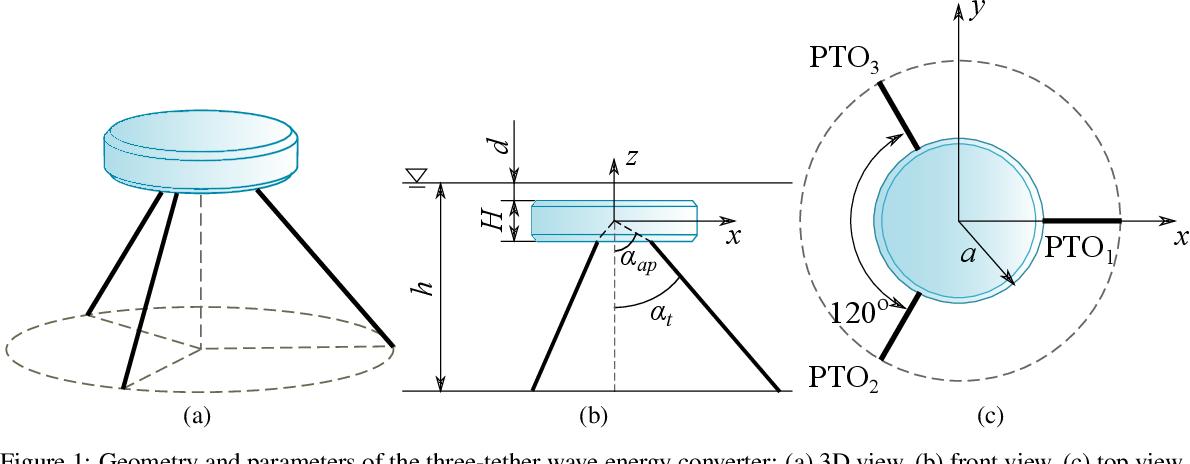 Figure 1 for Design optimisation of a multi-mode wave energy converter