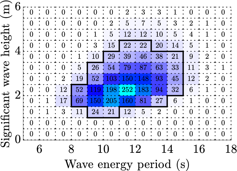 Figure 3 for Design optimisation of a multi-mode wave energy converter